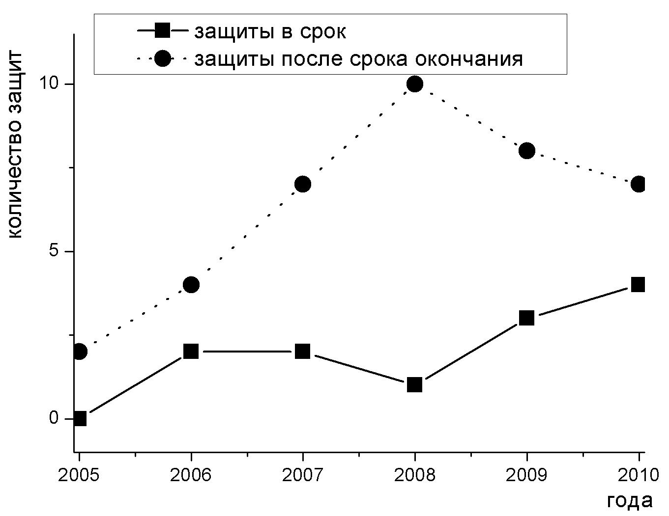 Динамика защит в 2005-2010 гг.
