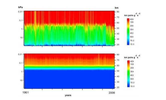 Верхний рисунок – результаты измерений ДНС ФИАН с 1961 г. Нижний рисунок – параметризация по модели CMIP6, рекомендованной Всемирной программой по изучению климата (WCRP).